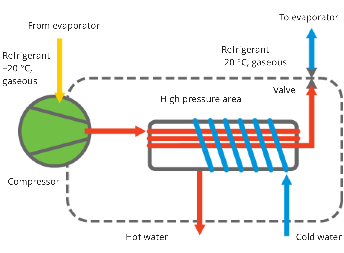 Exhaus Air Heating Kondensor
