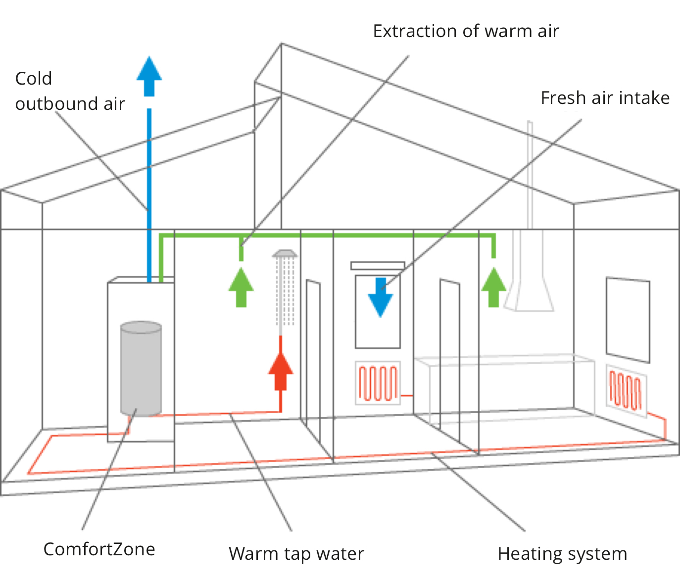 Exhaust air heating Comfortzone detached house